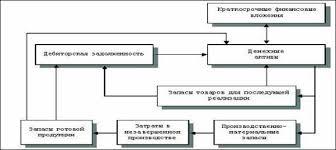 Управление оборотным капиталом организации Диплом net Оборотные средства обеспечивают непрерывность процесса производства clip image014