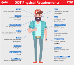 Dot Physical Eye Exam Chart Dot Physicals Walk In Dot Dmv Physical Exams Hassle Free