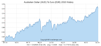 Australian Dollar Aud To Euro Eur History Foreign