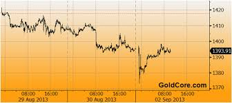 3 Day Gold Chart South African Gold Mining Strikes As Peak Gold Production