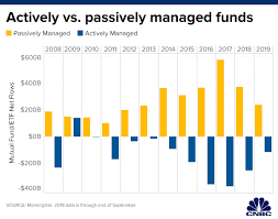 Mutual Fund Performance Chart A Sector Of The Market That Needs A Recession In Worst Way