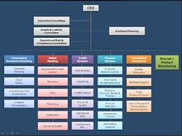Youtube Organizational Chart Career Options In Islamic Banking And Finance Part 2