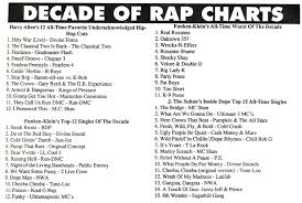 Charts Rap Rap Research Archive The Source Magazine Decade Of Rap