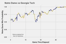 Football Georgia Tech Notre Dame Advanced Box Score
