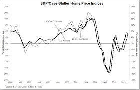 Case Shiller Home Price Indices Home Prices Closed Out A