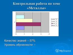 Презентация на тему МБОУ Михаленинская основная  15 Контрольная работа по теме Металлы Качество знаний 57% Уровень обученности