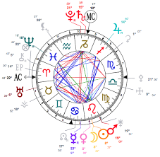 Ascendant Sign Chart Sun Versus Ascendant Sign Which Is Better For Understanding