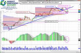 Wti Oil Chart Live Crude Oil New Wti Crude Live Price Chart