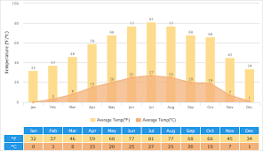 Xian Weather 7 Day Temperature Forecast Best Time To Visit