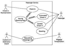 Ticket Vending Machine Use Case Diagram Fascinating Constructing Use Case Diagrams