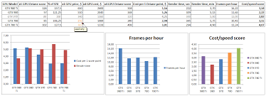 Graphics Card Noise Comparison Chart Gpu Comparison