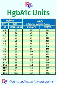 Glucose Mmol L To Mg Dl Chart 28 Complete A1c Score Chart