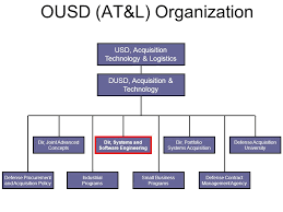 Ousd Org Chart Systems Engineering And Parts Management Ppt Download