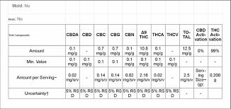 Rick Simpson Oil Dosage Chart Marijuana Tinctures Www 420inthekitchen Com