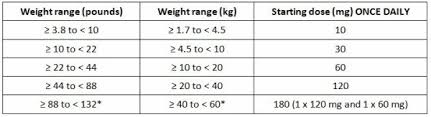 Vetoryl Dosing Chart Hyperadrenocorticism Or Cushings Syndrome Use Vetoryl
