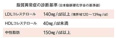 総 コレステロール 基準 値
