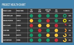 Project Health Chart Lucidchart