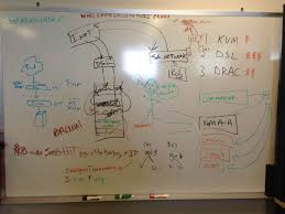 office whiteboard ideas. Ok Sysadmins Time For Some Friday Fun Lets See Your Whiteboards Yes My Name Is Rob Office Whiteboard Ideas