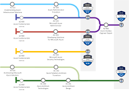 Microsoft Certification Path Chart The Azure Certifications For 2019 Iain Fielding