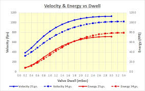 Airgun Fpe Chart What Effect Does Dwell Have Ask Bob The Airgun Guild