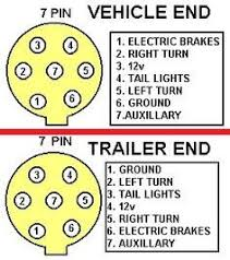 7 pin trailer plug wiring diagram diagram pinterest ebay Four Prong Trailer Wiring Diagram 7 pin trailer wiring s 4door com secure enroll 4 pin trailer wiring diagram