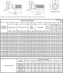 Sts Industrial Grade 8 Technical Data