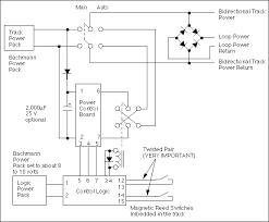 reversing tips trolly controller top level diagram