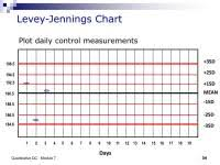 Trend And Shift Of Data In Levey Jennings Chart Trend And Shift Of Data In Levey Jennings Chart Levey