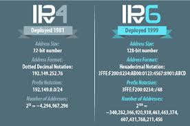 Cidr Chart Ip Subnet Calculator Colocation America