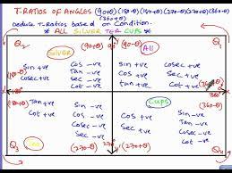 Trigonometry Tratios Angles All Silver Tea Cups Part1