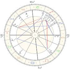 Fame Free Sidereal Astrology