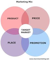 Product And Price Marketing Mix Definition