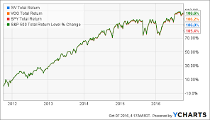 Ivv Etf Chart Ivv Now The Cheapest S P 500 Etf On The Market Ishares