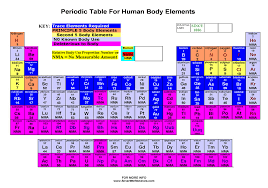 Supplement Guidance Body Elements Chart – Liquid Colloidal Minerals