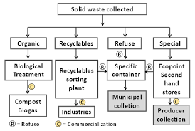 Full Text The Challenge Of Solid Waste Collection In