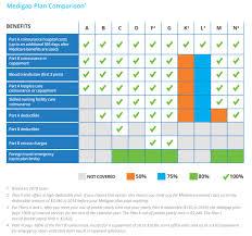 Health Plan Comparison Chart 10 Expository Dental Plan Comparison Chart