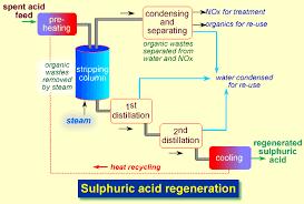 Sulphuric Acid Recycling