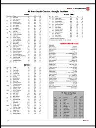 Georgia Southern Depth Chart Wolfpack Depth Chart Georgia Southern Pack Insider