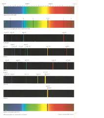 Emission Spectrum What Are The Spectral Series We See In The Hydrogen Atom Emission