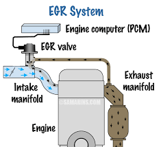 toyota vacuum solenoid valve diagram wiring diagram expert toyota vacuum solenoid valve diagram wiring diagram datasource egr valve problems symptoms testing