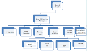 Southwest Airlines Organization Chart Southwest Airlines Organizational Structure College Paper