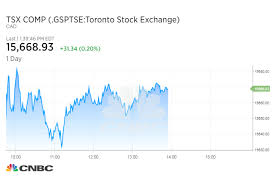 Tsx Futures Chart All Trading On The Toronto Stock Exchange Is Down Tmx Group