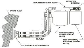 Amsoil Dual Remote Oil Filtration System