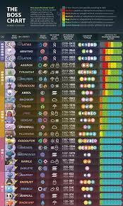 Pokemon Go Stardust Trading Chart Pokemon Go Raid Boss Egg List Pokemon Pokemon Go Pokemon