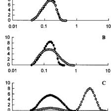 Diprivan Dosage Chart Droplet Size Distribution In Edta Containing Propofol