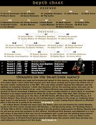 New Orleans Saints Defensive Depth Chart New Orleans Saints Depth Chart New Orleans Saints Color Rush