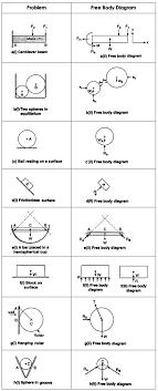 free body diagrams free body diagram generator at Free Body Diagrams