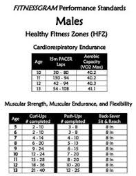 Fitnessgram Healthy Fitness Zone Chart 2018 17 Best Fitnessgram Images In 2019 Physical Education Pe