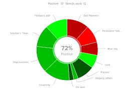 Dojo Pie Chart Classroom Management With Classdojo Wired Mescairo