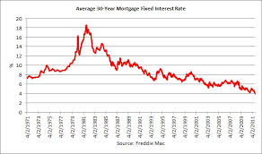 Mortgage Rates This Week Chart Chart Of The Day Mortgage Rates Dip Below 4